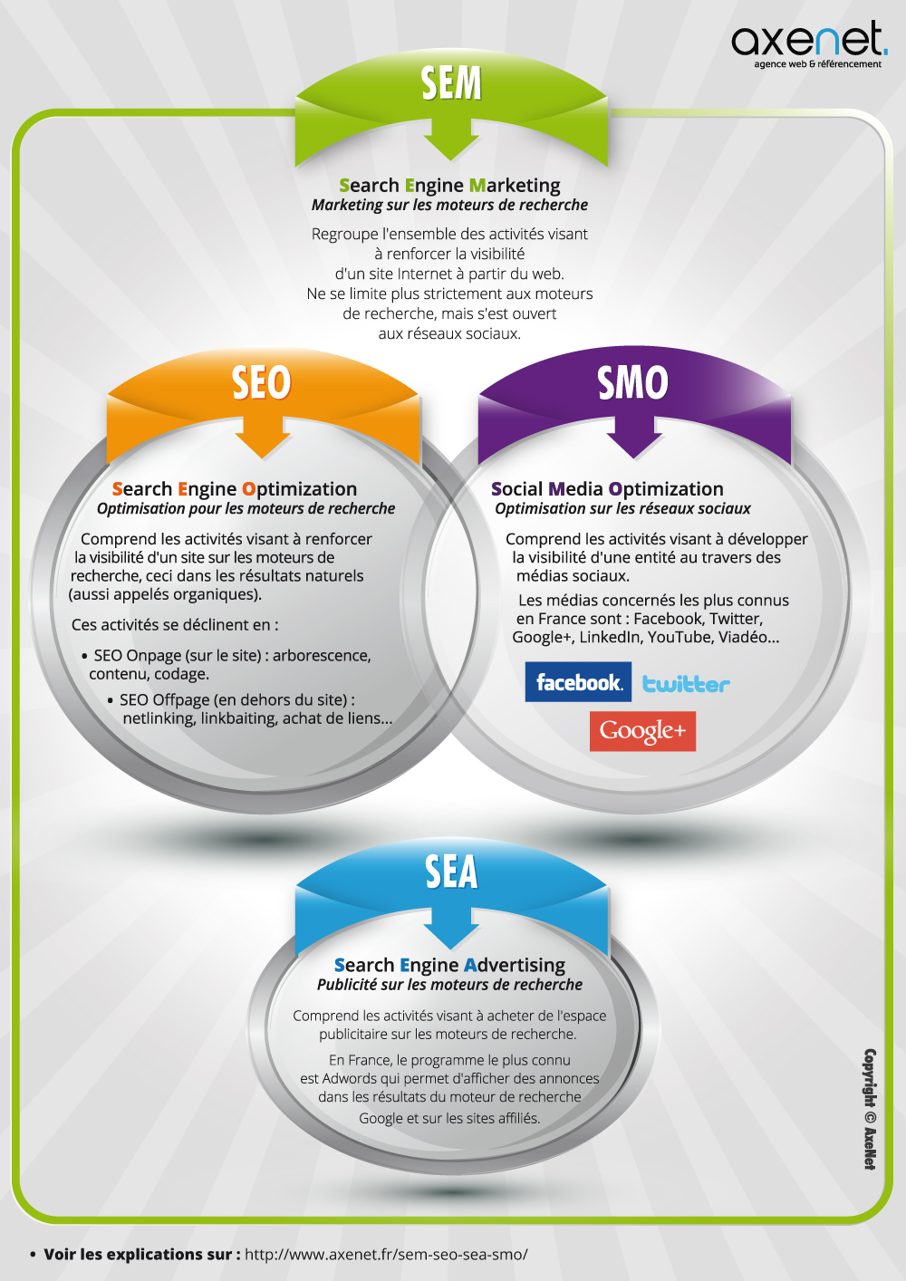 Definition Of Seo And Sem