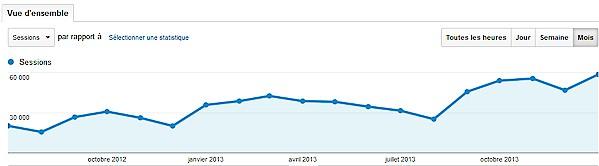 Courbe de trafic avec Google Analytics