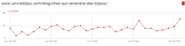 La courbe des visites sur 1 mois.